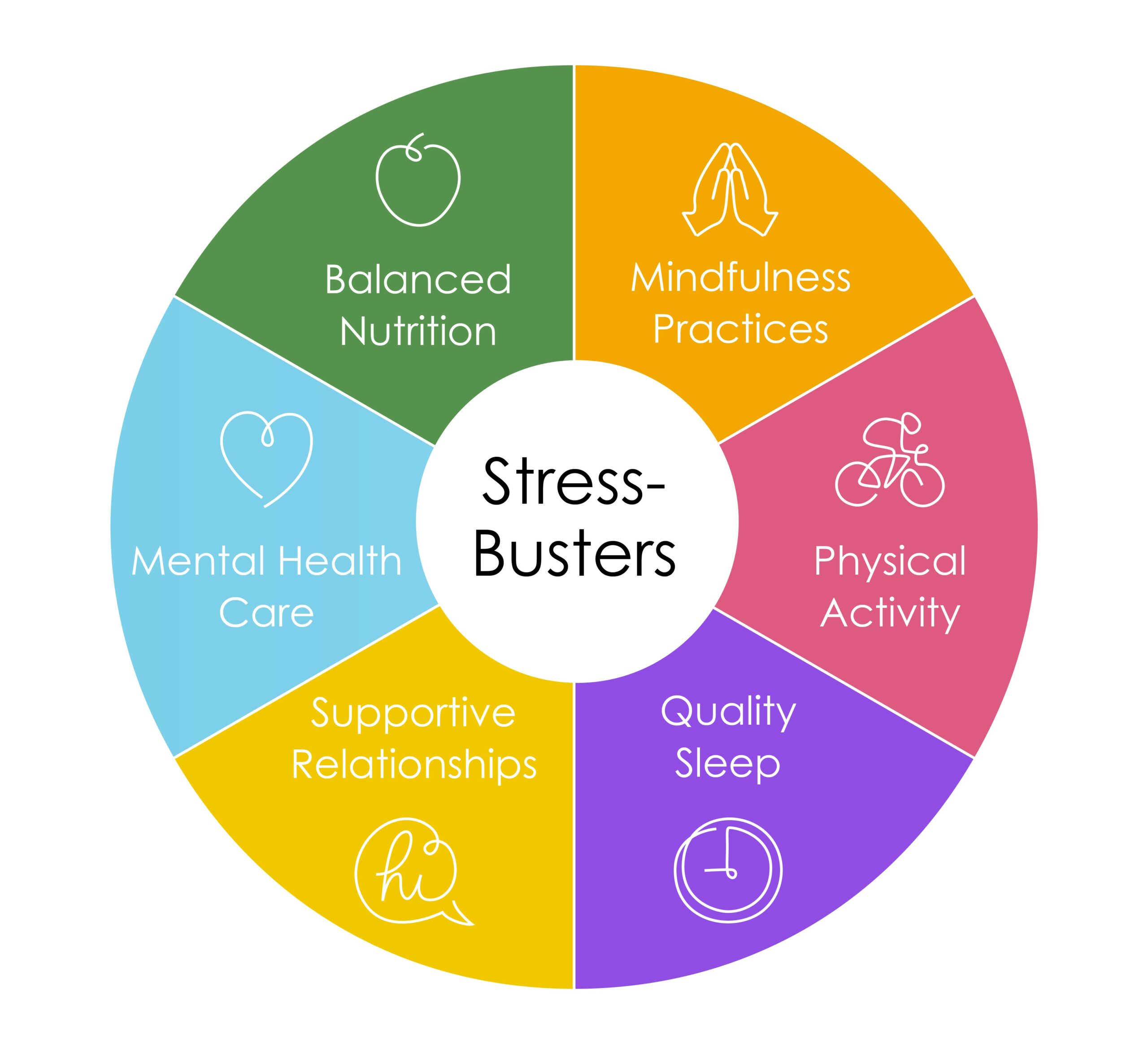 Stress Busters. Balanced Nutrition. Mindfulness Practicess. Physical Activity. Quality Sleep. Supportive Relationships. Mental Health Care..